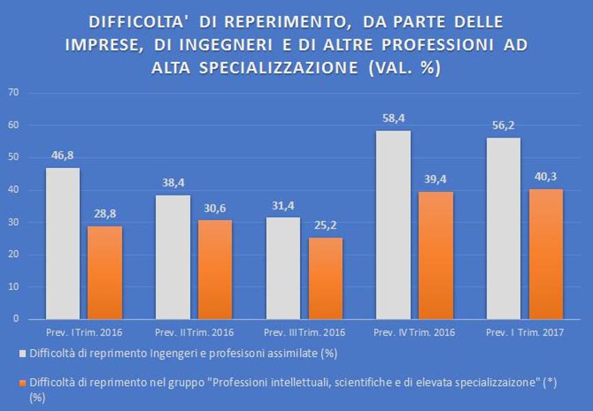 Cresce la domanda di ingegneri da parte delle imprese italiane