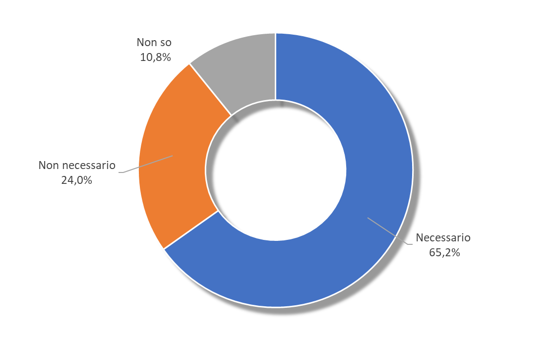 * Valutazione degli ingegneri iscritti all'Albo sull'opportunità di introdurre il Fascicolo di Fabbricato in modo estensivo (% di risposte) - Fonte: indagine Centro Studi CNI, 2017
