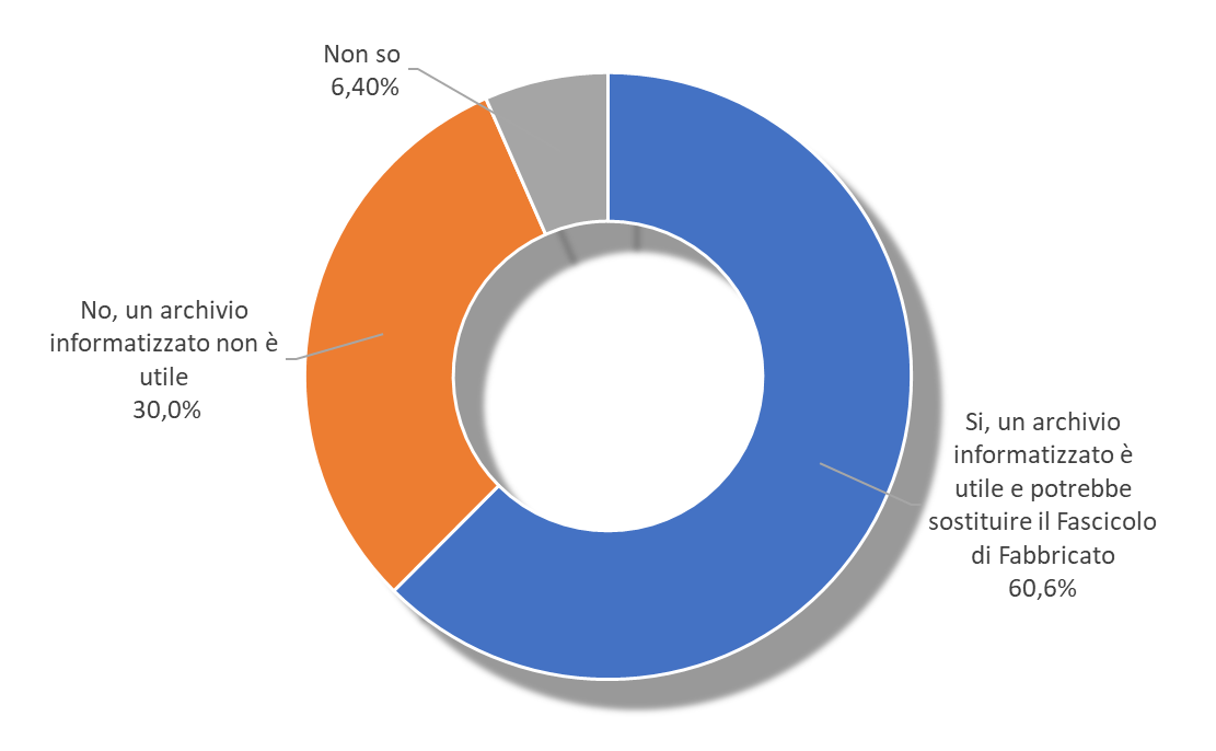 * Opinione degli ingegneri iscritti all'Albo sull'utilità di un archivio informatizzato sulla vulnerabilità del patrimonio edilizio (% di risposte) - Fonte: indagine Centro Studi CNI, 2017