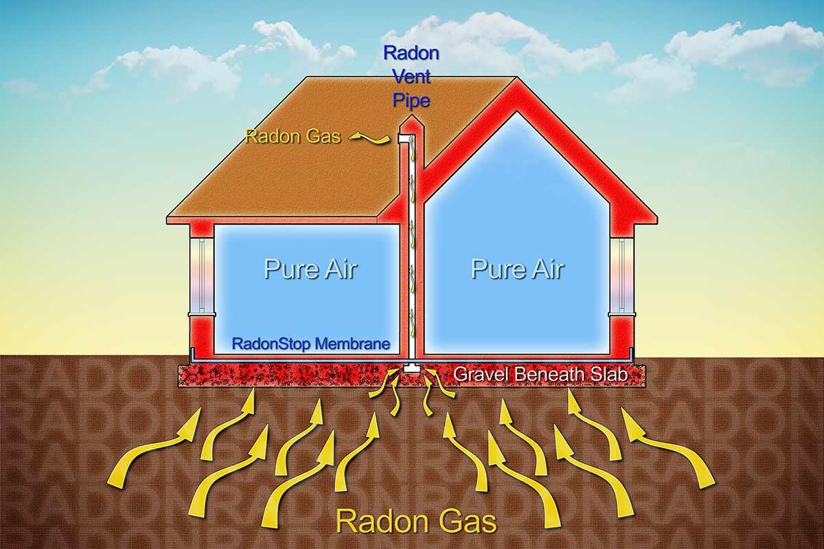 Gas Radon nelle case